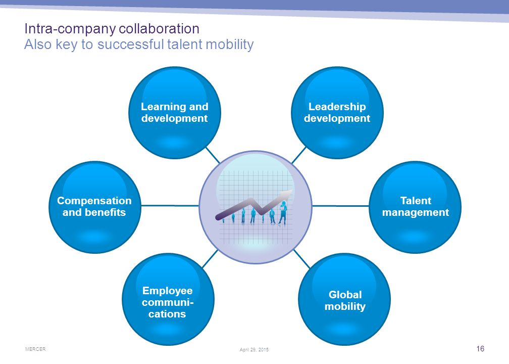 Driving talent mobility excellence People strategy must remain aligned with business strategy
