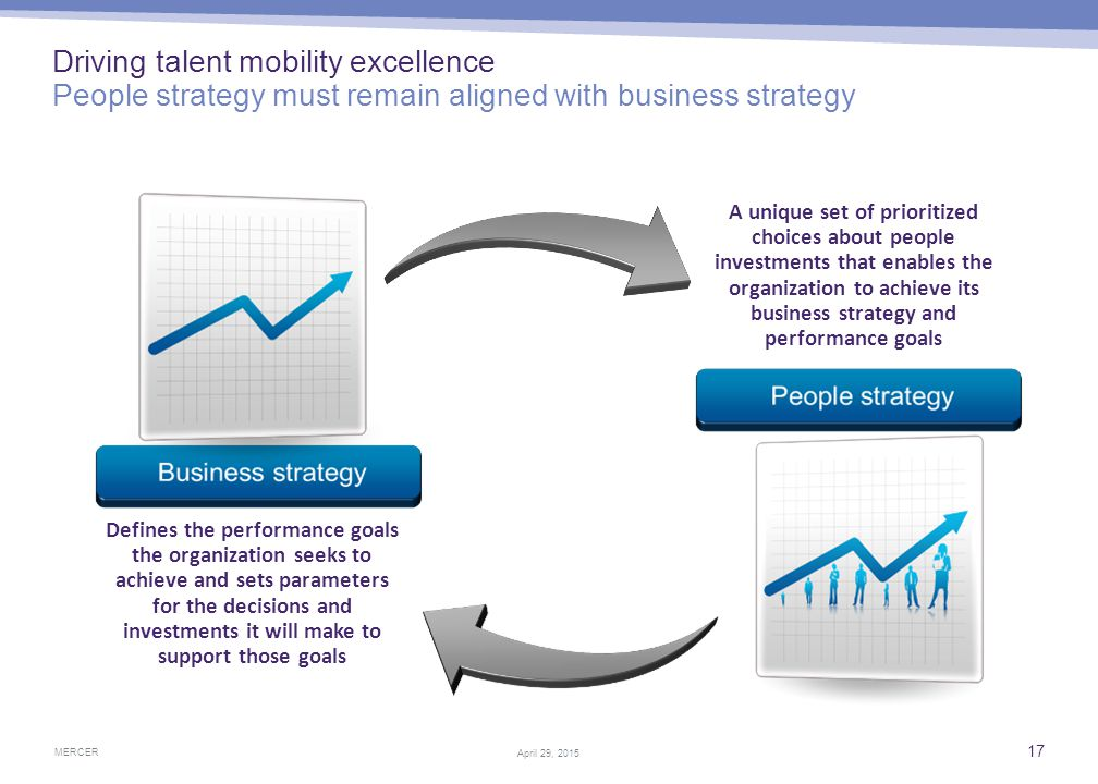 Aligning talent mobility good practices with business objectives The discussion each organization needs to have