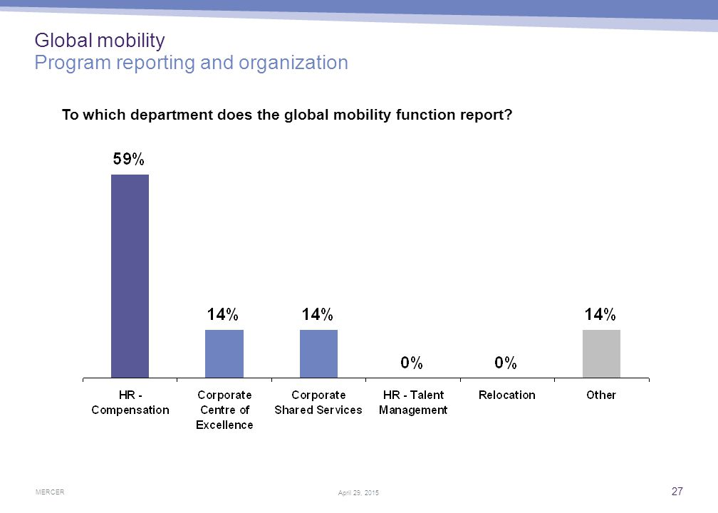 Global mobility and talent management