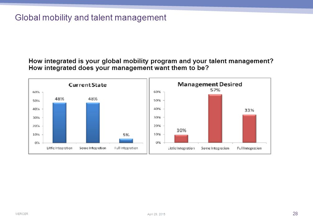 Global mobility Company profile – cross border programs