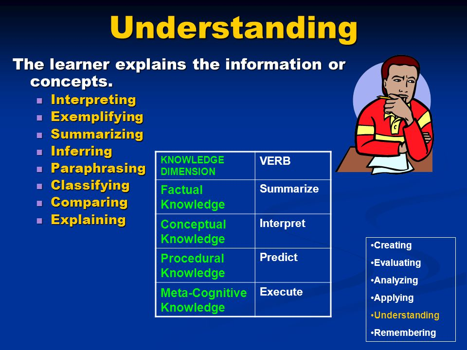 Understanding The learner explains the information or concepts.