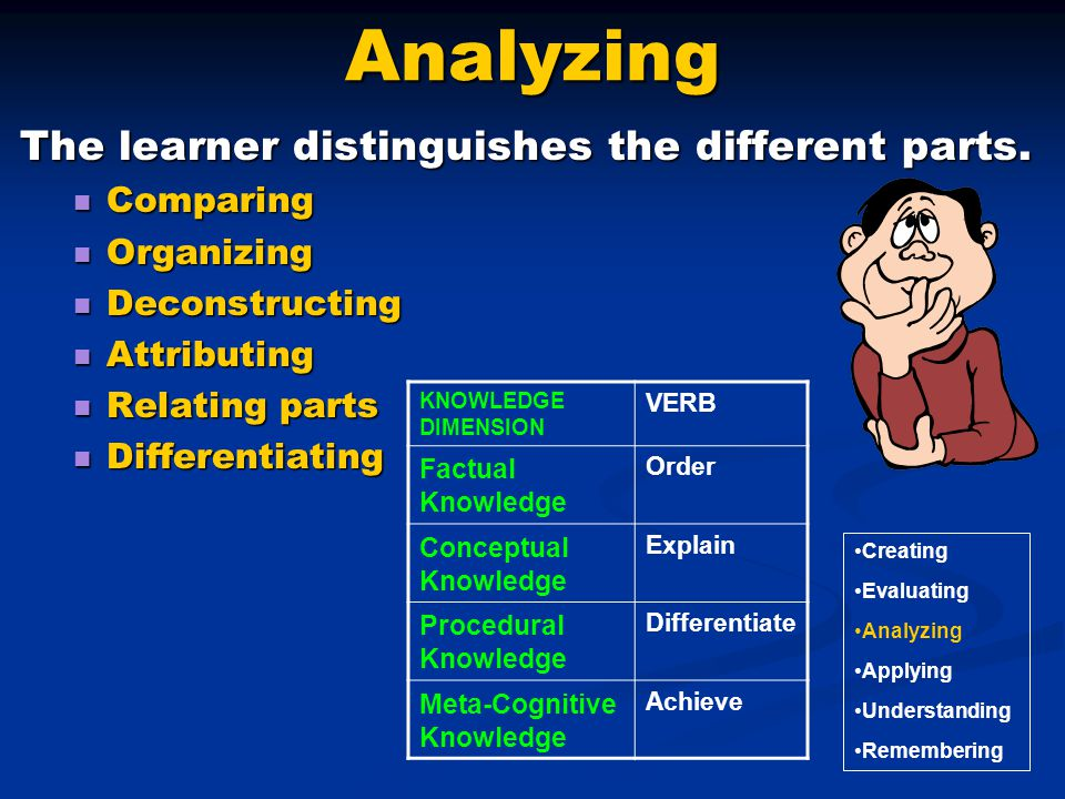 Analyzing The learner distinguishes the different parts. Comparing