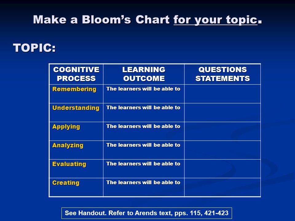 Make a Bloom's Chart for your topic.