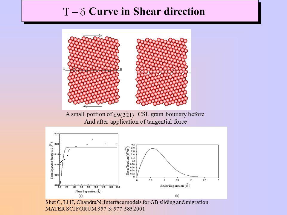 Curve in Shear direction