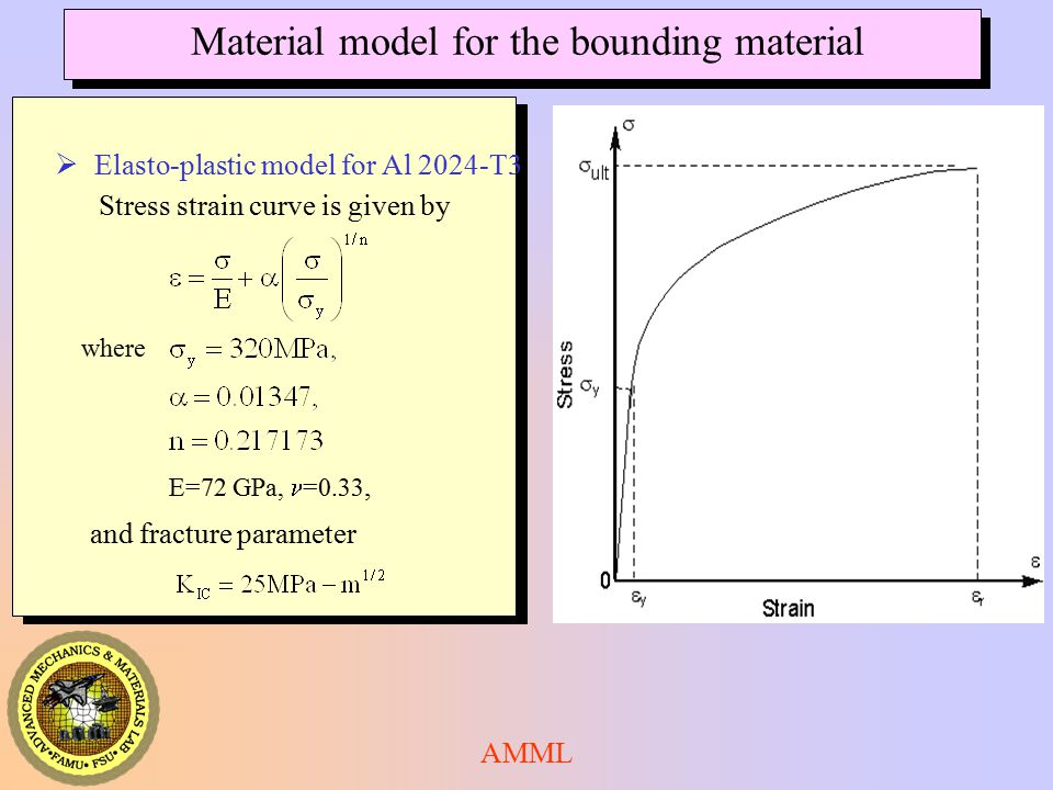 Material model for the bounding material