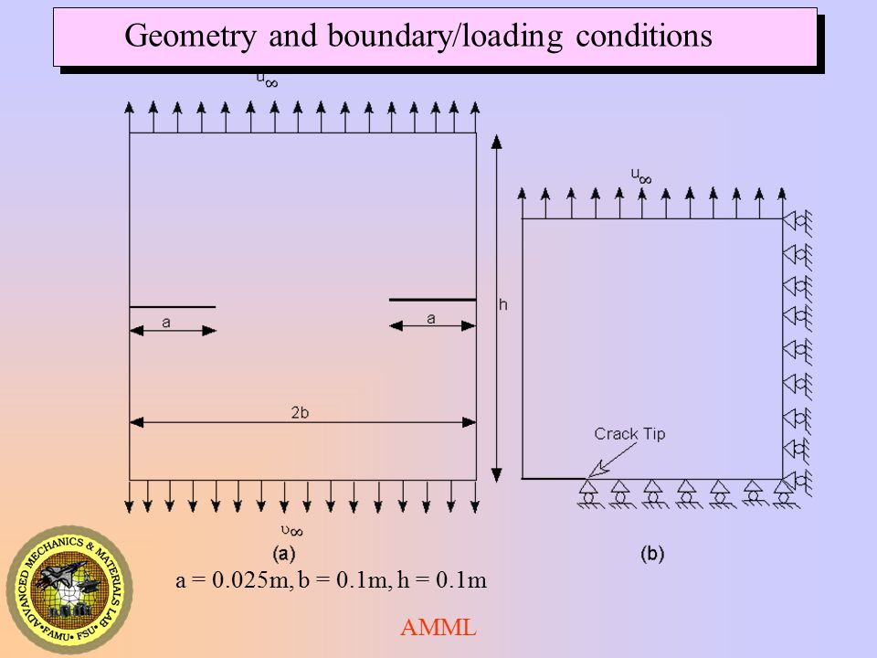 Geometry and boundary/loading conditions