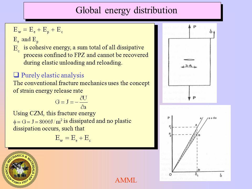 Global energy distribution