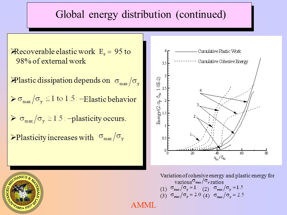 Global energy distribution (continued)