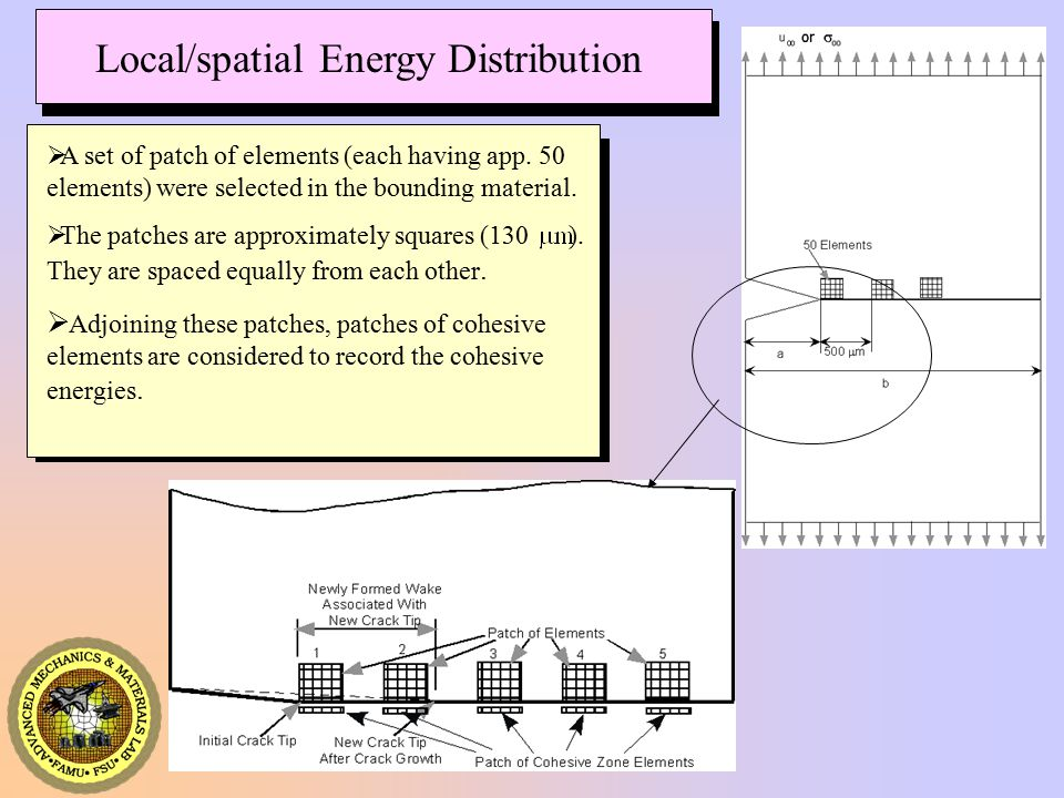 Local/spatial Energy Distribution