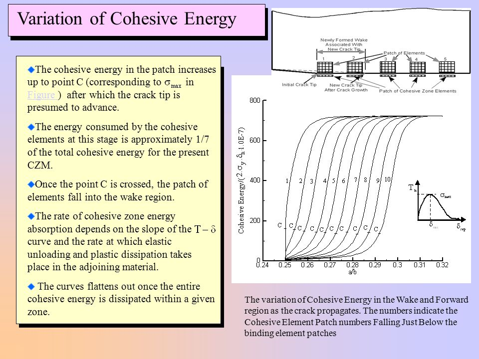 Variation of Cohesive Energy