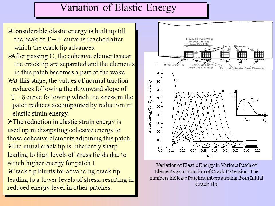 Variation of Elastic Energy