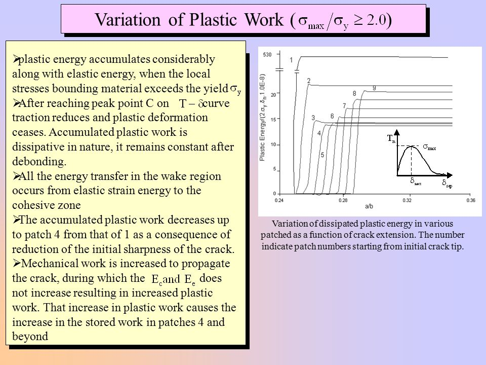Variation of Plastic Work ( )
