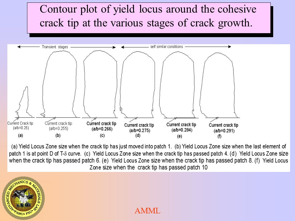 Contour plot of yield locus around the cohesive
