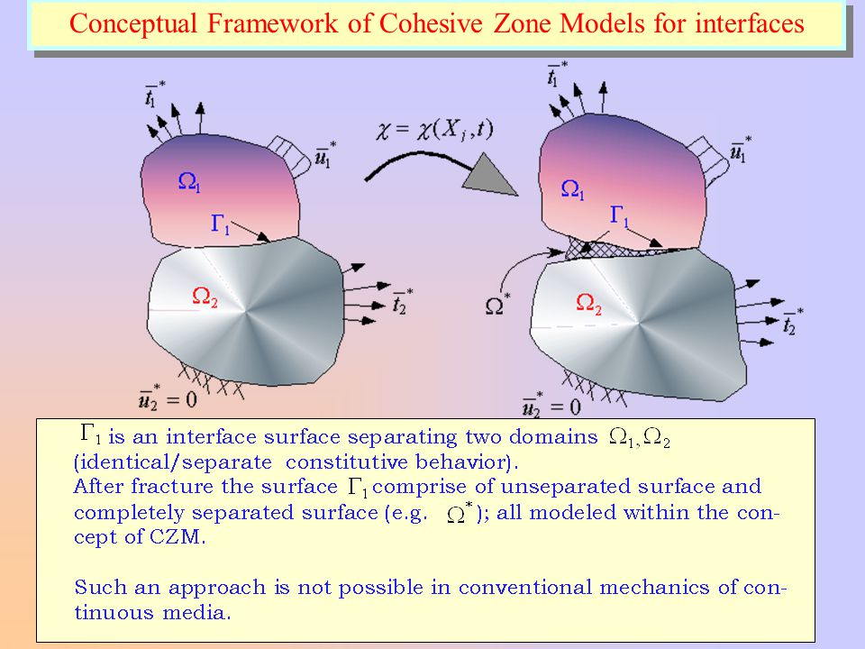 Conceptual Framework of Cohesive Zone Models for interfaces