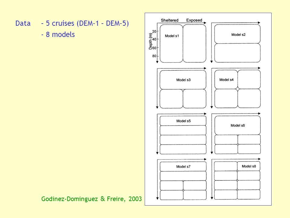 Data – 5 cruises (DEM-1 – DEM-5) - 8 models