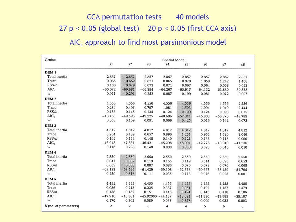 CCA permutation tests 40 models