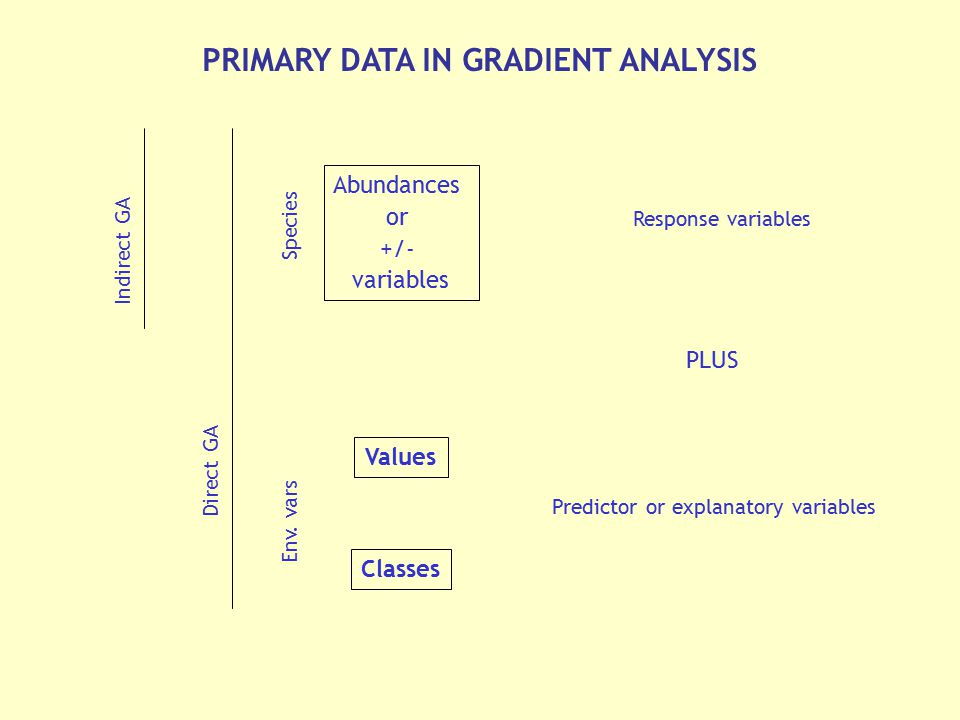 PRIMARY DATA IN GRADIENT ANALYSIS