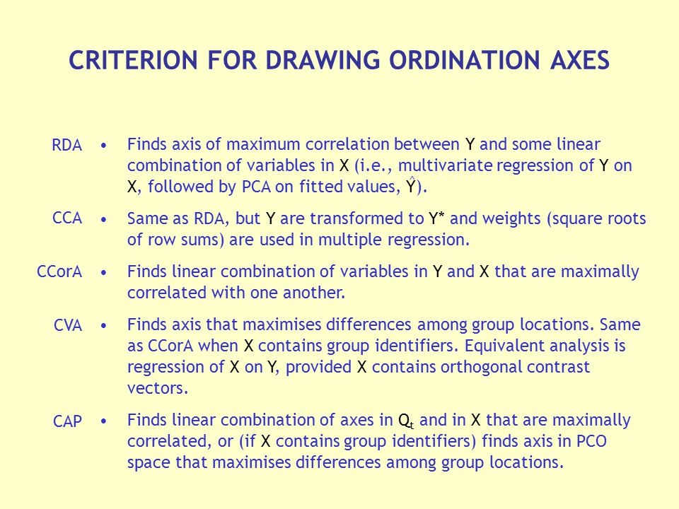 CRITERION FOR DRAWING ORDINATION AXES