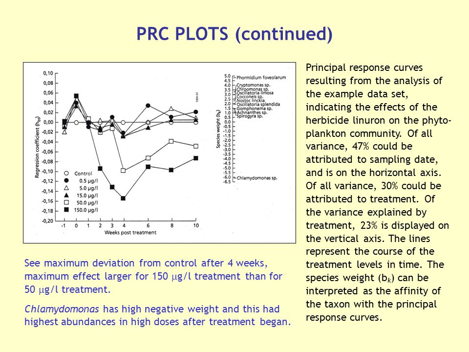 PRC PLOTS (continued)