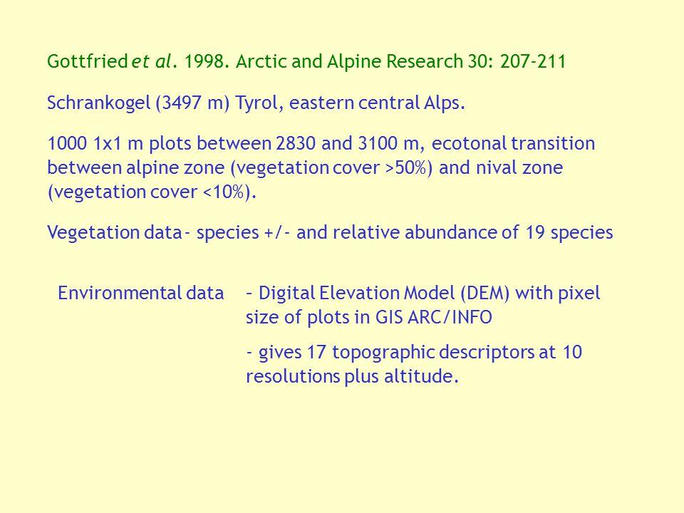 Gottfried et al. 1998. Arctic and Alpine Research 30: 207-211