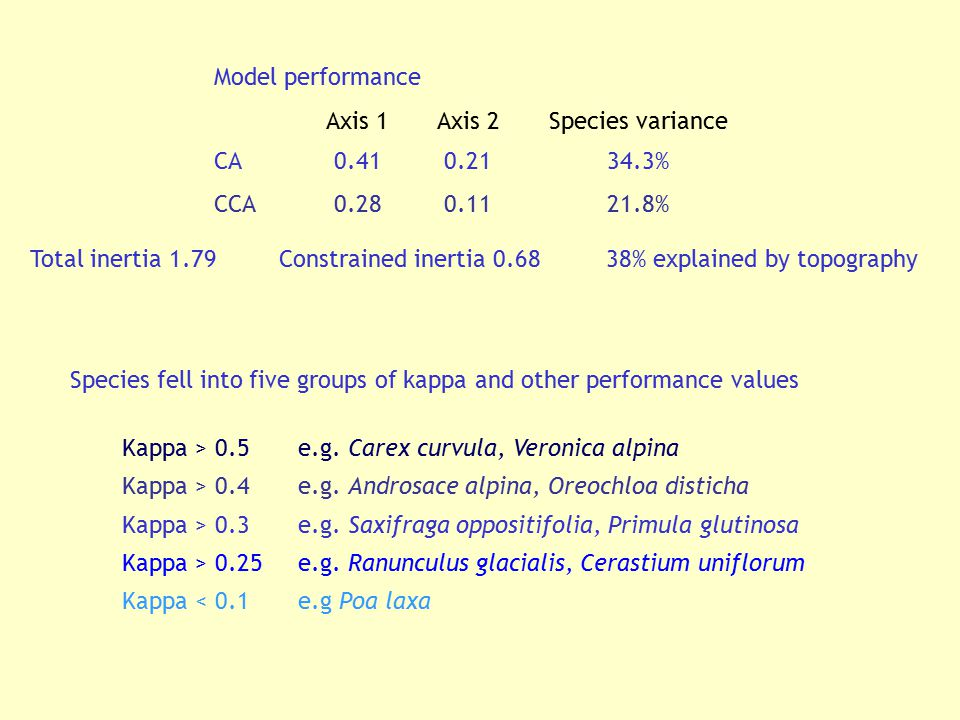Model performance Axis 1. Axis 2. Species variance. CA. 0.41. 0.21. 34.3% CCA. 0.28. 0.11.