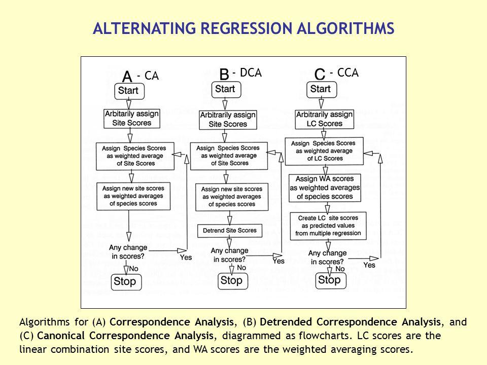 ALTERNATING REGRESSION ALGORITHMS