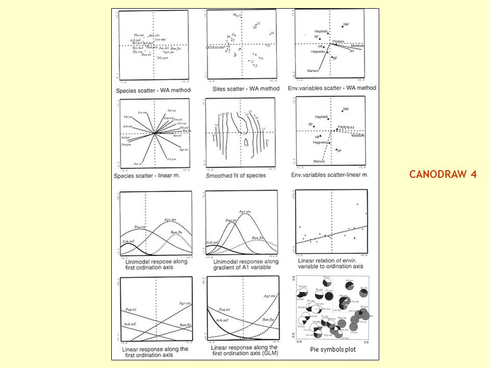 CANODRAW 4 Pie symbols plot