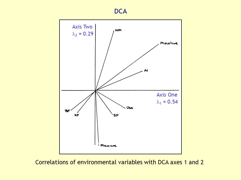 Correlations of environmental variables with DCA axes 1 and 2