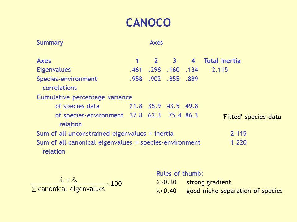 CANOCO Summary Axes Axes 1 2 3 4 Total inertia
