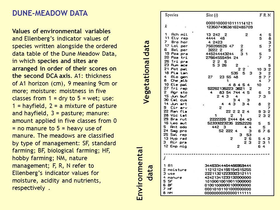 Vegetational data Environmental data