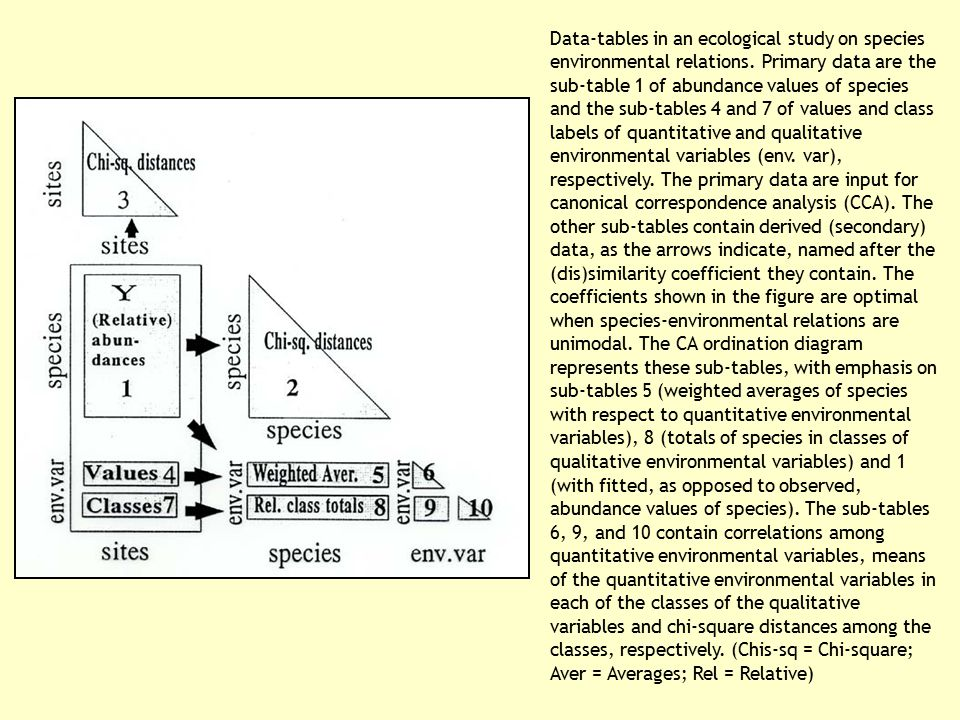 Data-tables in an ecological study on species environmental relations