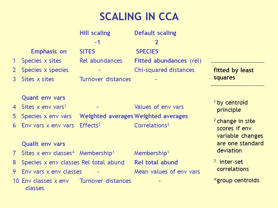 SCALING IN CCA Hill scaling Default scaling –1 2