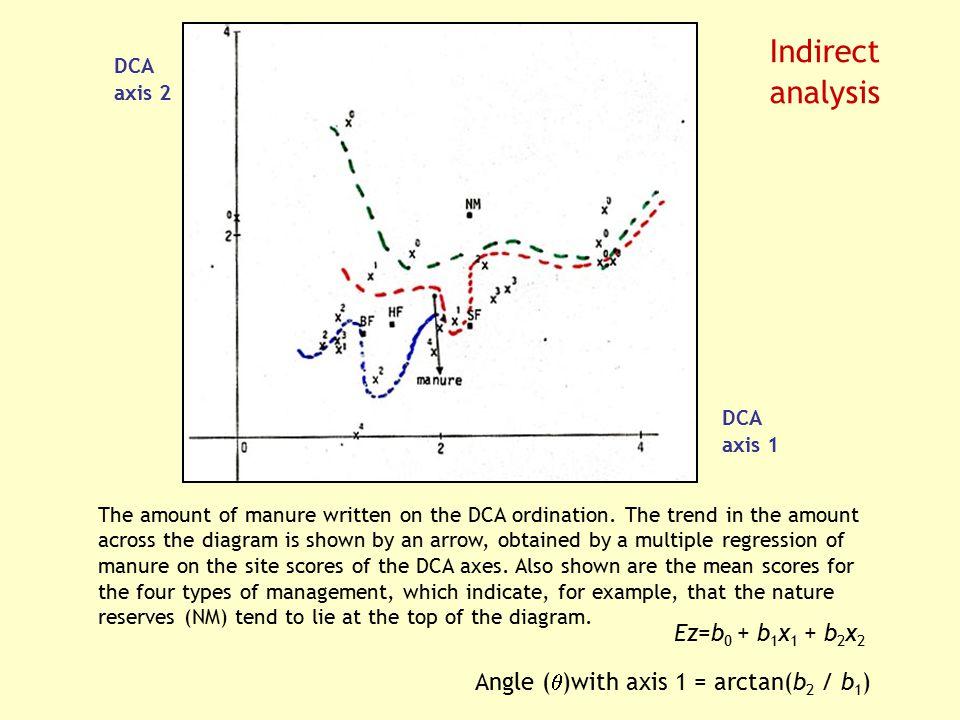 Angle ()with axis 1 = arctan(b2 / b1)