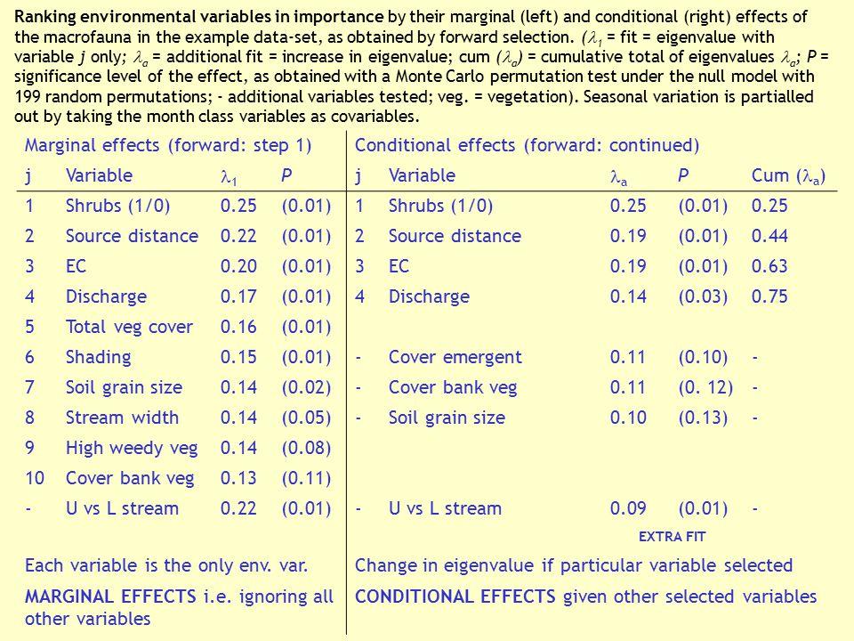 Marginal effects (forward: step 1)