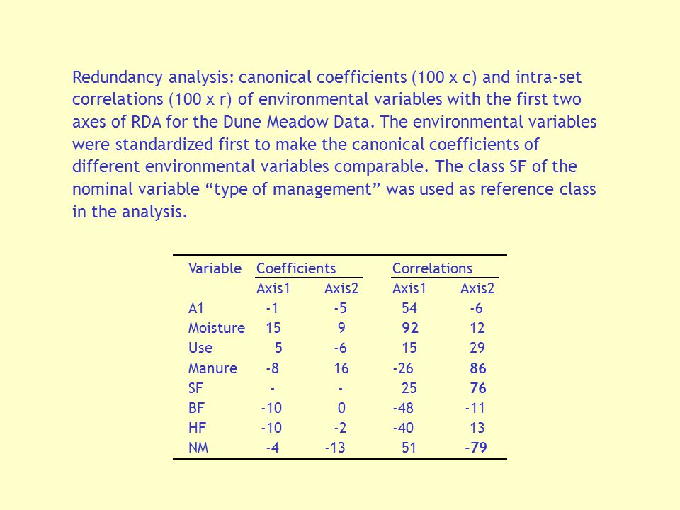 Redundancy analysis: canonical coefficients (100 x c) and intra-set correlations (100 x r) of environmental variables with the first two axes of RDA for the Dune Meadow Data. The environmental variables were standardized first to make the canonical coefficients of different environmental variables comparable. The class SF of the nominal variable type of management was used as reference class in the analysis.