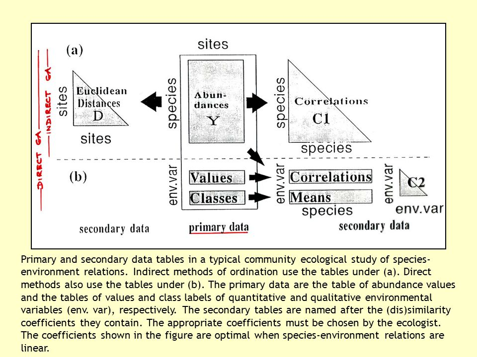 Primary and secondary data tables in a typical community ecological study of species-environment relations.