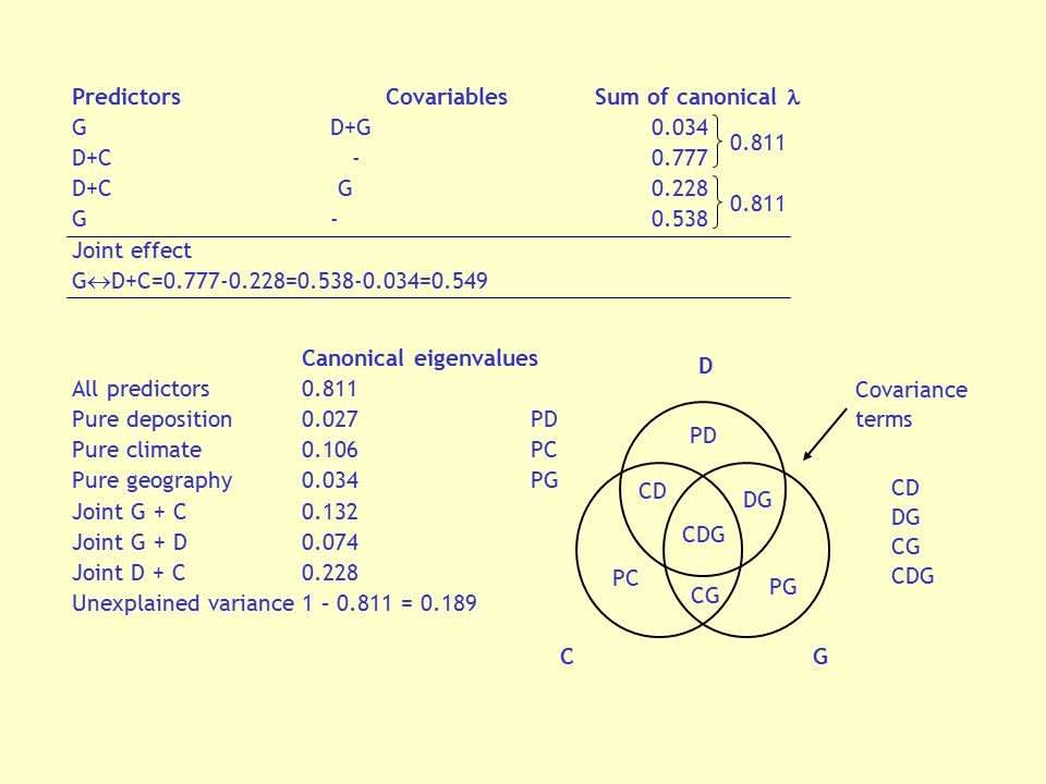 Predictors Covariables Sum of canonical 