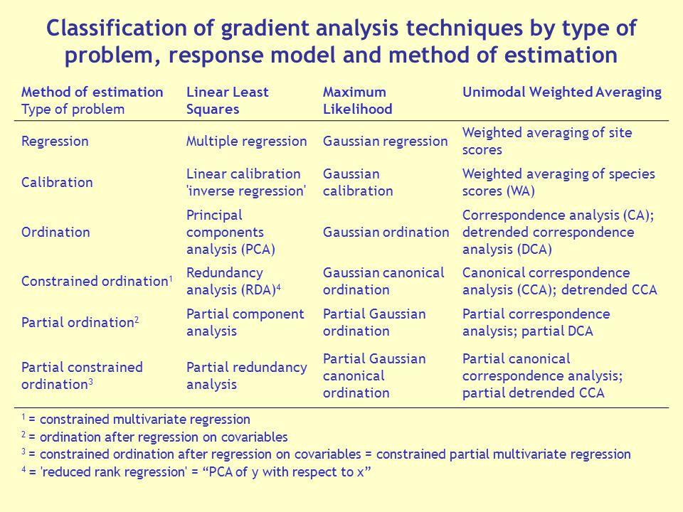 Classification of gradient analysis techniques by type of problem, response model and method of estimation