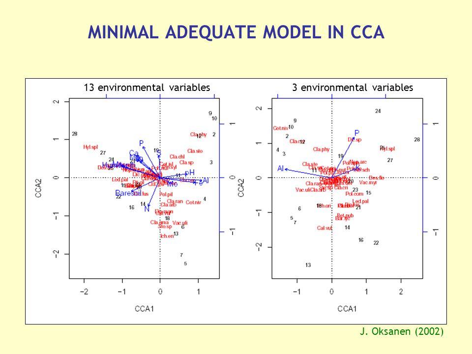 MINIMAL ADEQUATE MODEL IN CCA