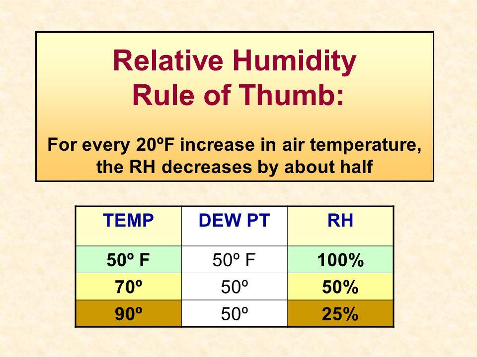 Relative Humidity Rule of Thumb:
