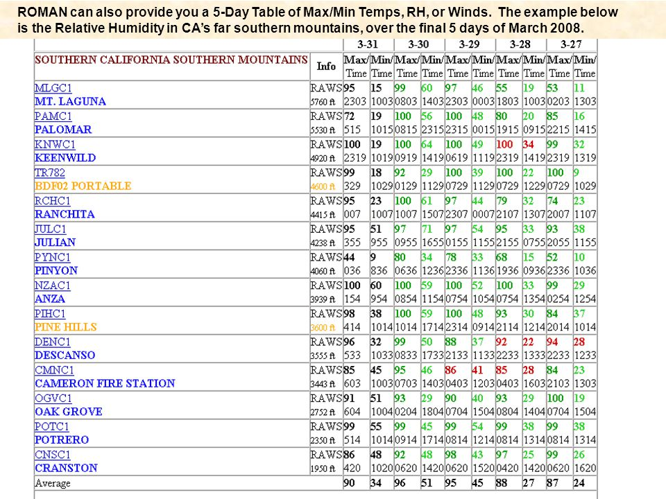 ROMAN can also provide you a 5-Day Table of Max/Min Temps, RH, or Winds. The example below