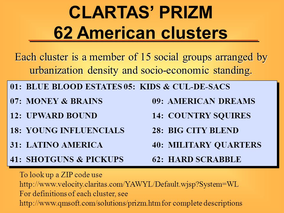 CLARTAS' PRIZM 62 American clusters