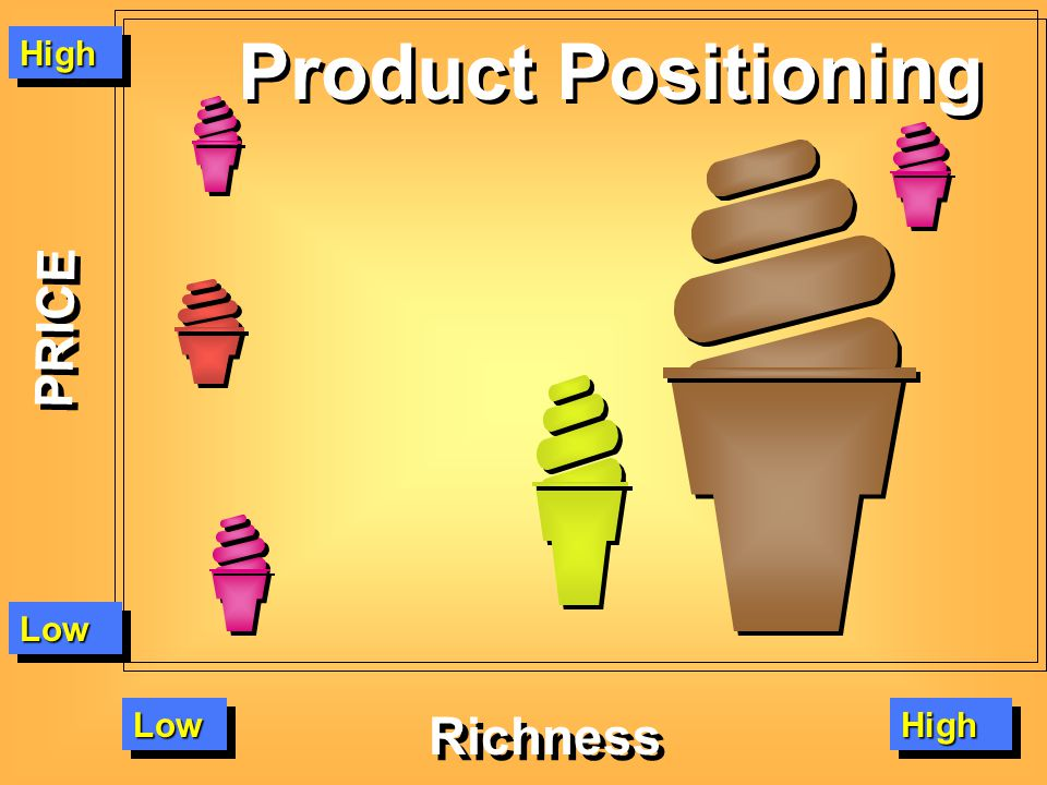 Product Positioning High PRICE Low Low Richness High