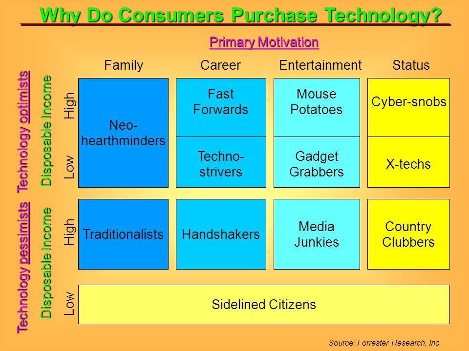 Why Do Consumers Purchase Technology