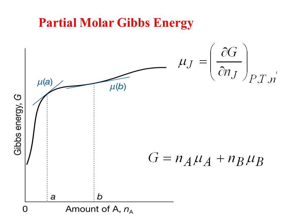 Partial Molar Gibbs Energy