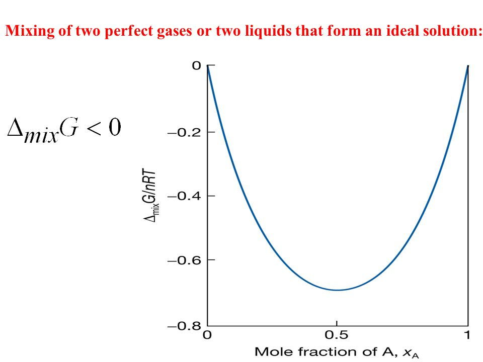 Mixing of two perfect gases or two liquids that form an ideal solution: