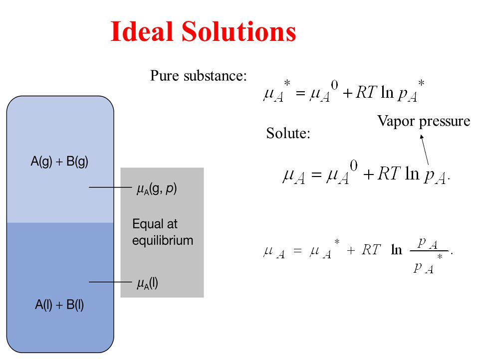Ideal Solutions Pure substance: Vapor pressure Solute: