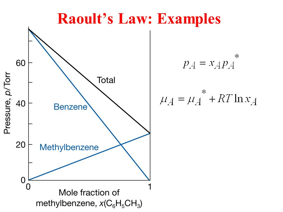 Raoult's Law: Examples