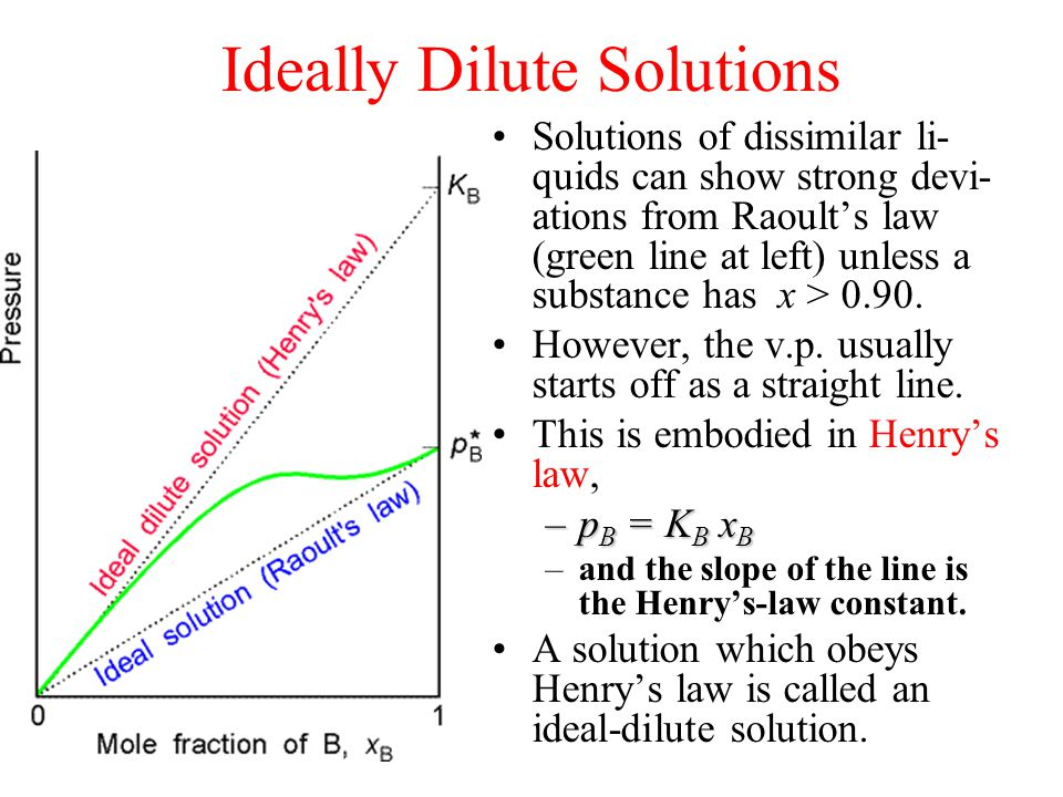 Ideally Dilute Solutions