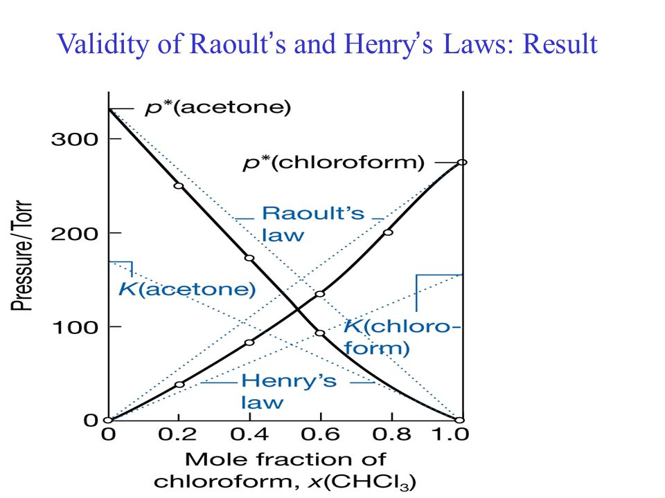 Validity of Raoult's and Henry's Laws: Result